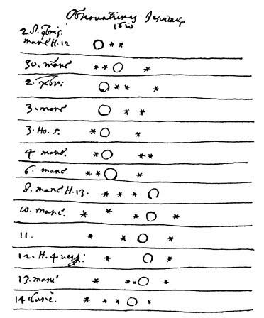 การบันทึกตำแหน่งดวงจันทร์ของดาวพฤหัสบดี ของกาลิเลโอ กาลิเลอี