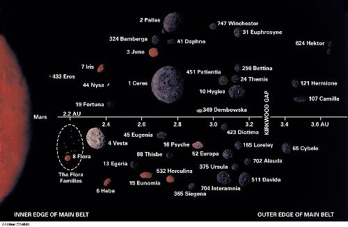 เปรียบเทียบขนาดดาวเคราะห์น้อยกับดาวอังคาร