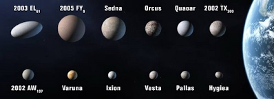 ขนาดของดาวเคราะห์แคระเปรียบเทียบกับโลก