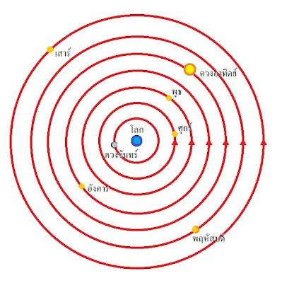 แบบจำลองระบบโลกเป็นศูนย์กลางจักรวาลของอริสโตเติล