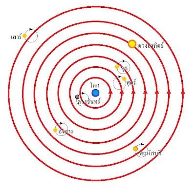 แบบจำลองระบบโลกเป็นศูนย์กลางจักรวาลของทอเลมี
