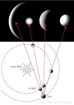 ภาพปรากฏของดาวศุกร์ เมื่อมองจากโลก