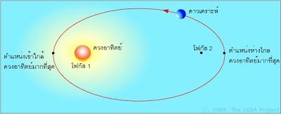วงโคจรของดาวเคราะห์เป็นวงรี